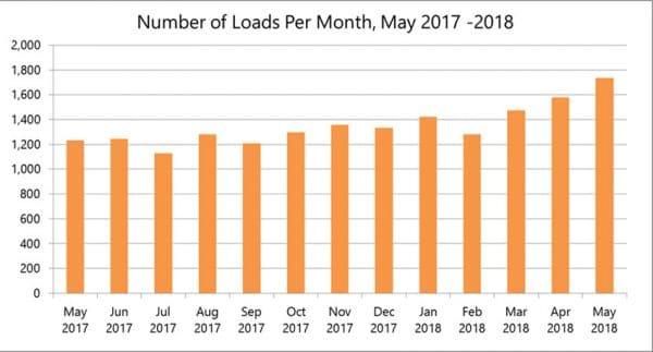 DAT Freight Broker Benchmark: 41% More Load Volume Yields 78% Higher Revenue