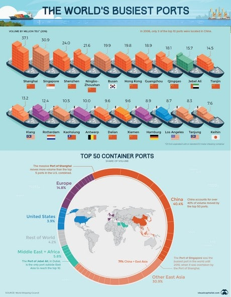The World's Busiest Ports Visualized